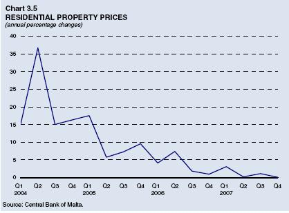 Chart 3.5: Residential Property Prices
