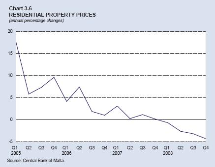 Chart 3.6: Residential Property Prices