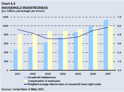 Chart 6.3: Household Indebtedness