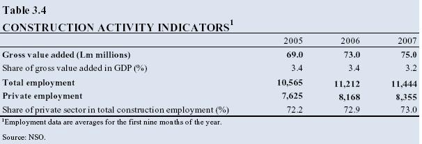 Table 3.4: Construction activity indicators
