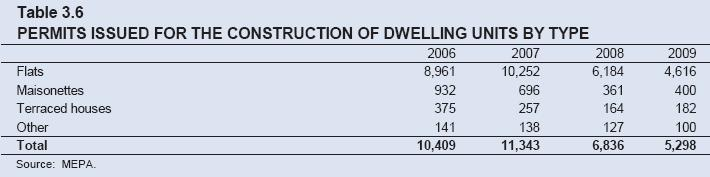 Table 3.6: Permits issued for the Construction of Dwellings
